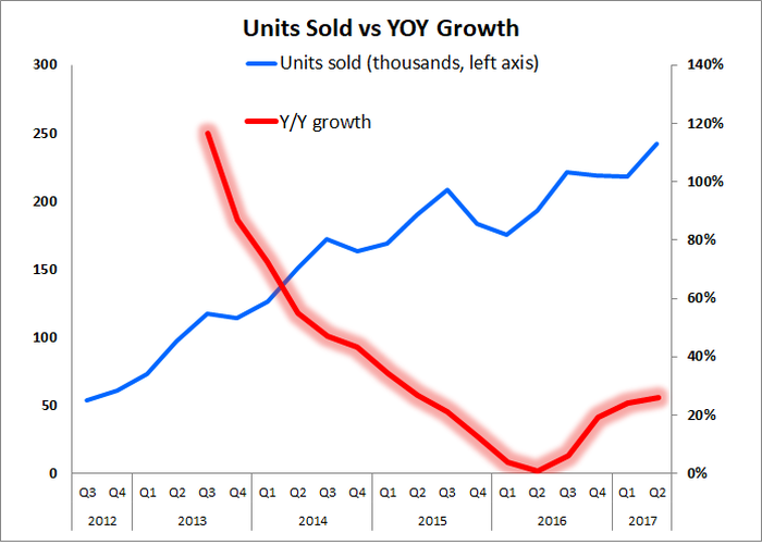 Graph showing an uptick in units sold over the past four quarters.