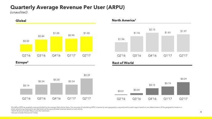 Charts showing Snap's ARPU in various regions and globally over the past five quarters.