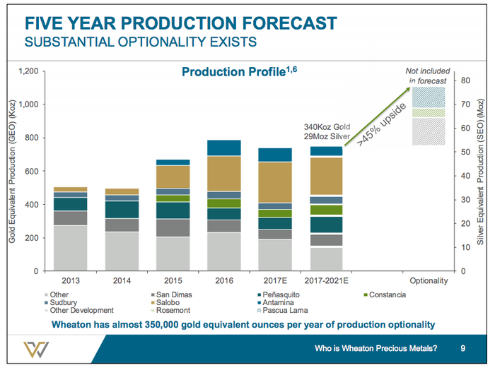 A bar chart showing the potential upside of as much as 45% to Wheaton Precious Metals' production from new development and projects at mining partners