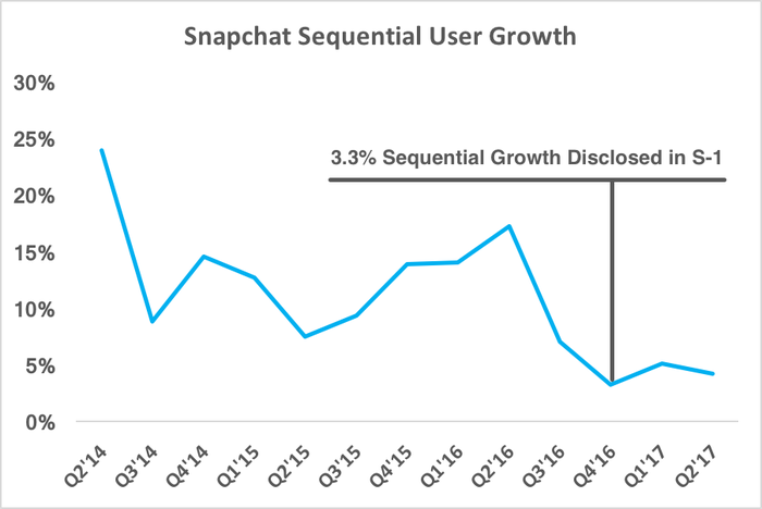 Chart showing Snapchat decelerating user growth