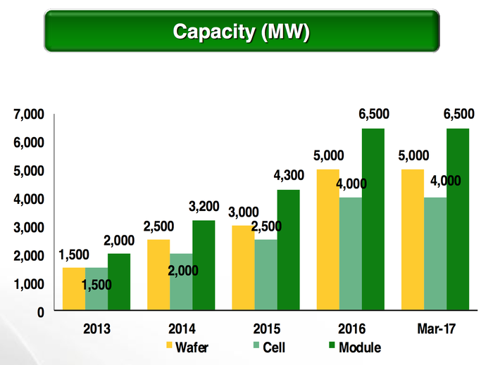 Chart showing JinkoSolar manufacturing growth from 2 GW in 2014 to 6.5 GW to end 2016.