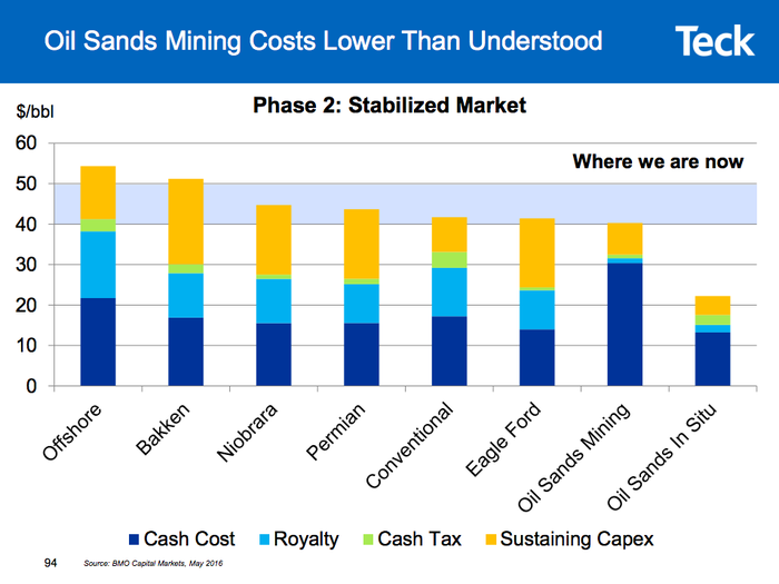 A comparison of oil production costs, showing oil sands are among the cheapest options to produce