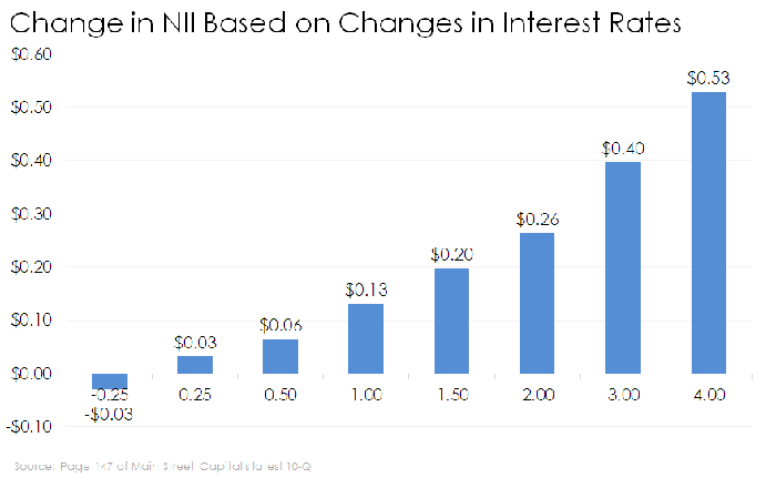 Bar chart of Main Street Capital's interest rate sensitivity
