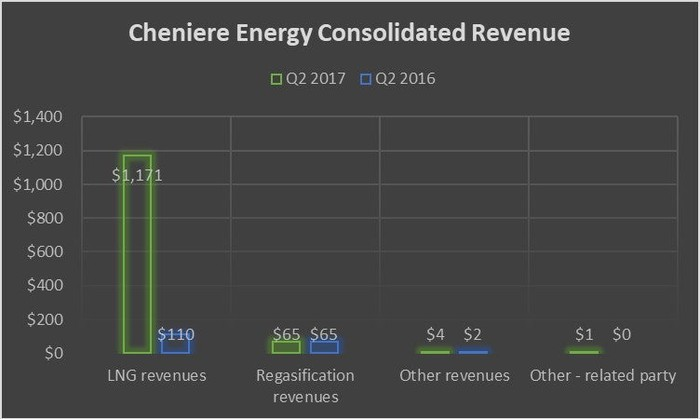 A chart showing Cheniere Energy's sources of revenue.