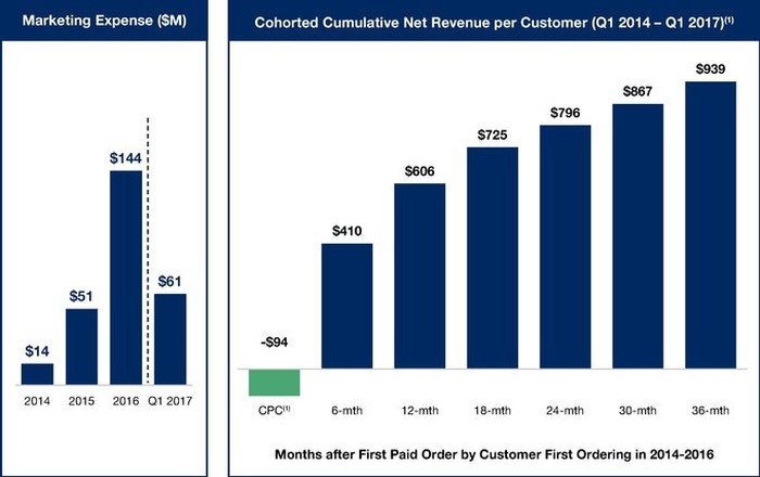 Chart showing cumulative net revenue per Blue Apron customer over time.