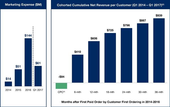 Chart showing cumulative net revenue per Blue Apron customer over time.
