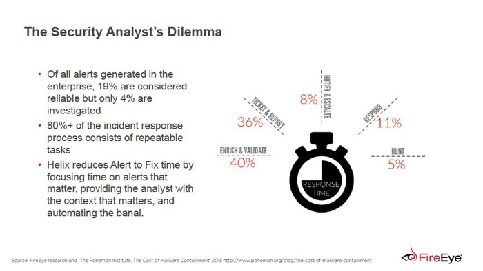 Slide of the security analysts dilemma. A stop watch picture with 40% Enrich & validate, 36% ticket & report, 8% notify & escalate, 11% respond, and 5% hunt.