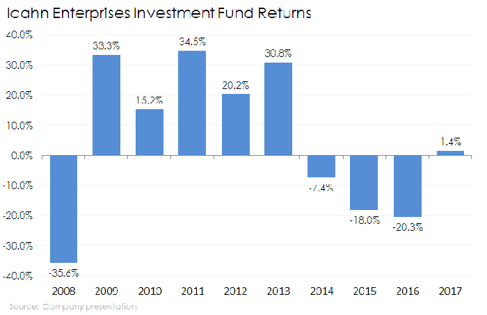 Chart of IEP investment fund returns
