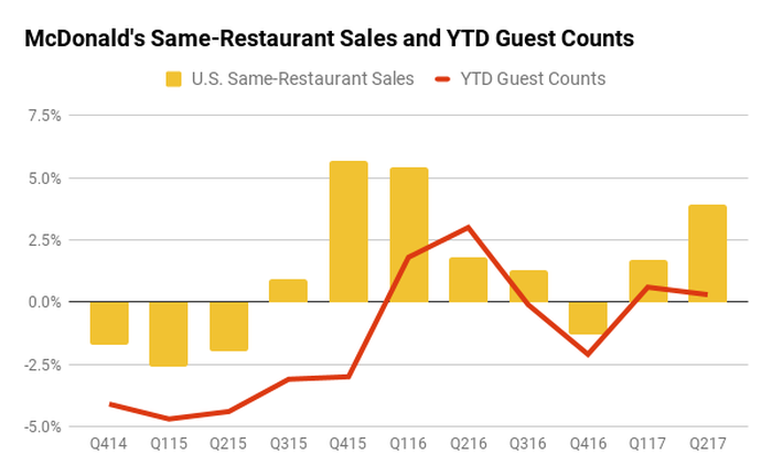 Chart of McDonald's comps and YTD guest counts