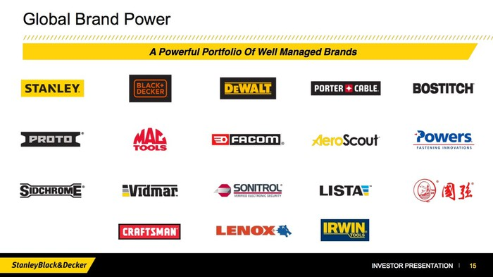 A slide from Stanley Black & Decker's investor presentation showing its portfolio of tool brands.