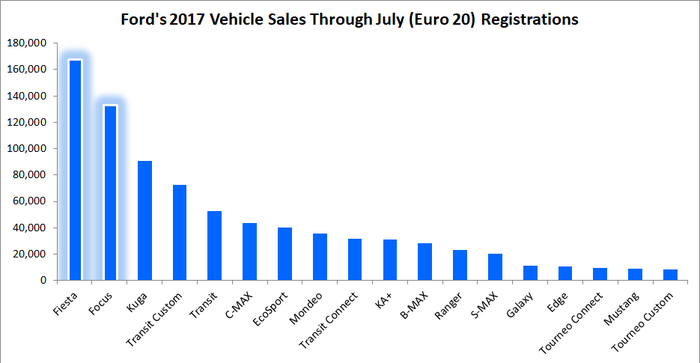 Graph showing Ford's 2017 vehicle sales through July in the Euro 20, with Fiesta as Ford's best-selling product