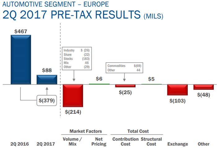 Chart showing the $379 million drop in Q2 Europe pre-tax results