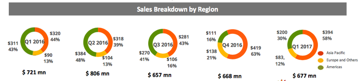 Chart of regions Canadian Solar sells to around the world.