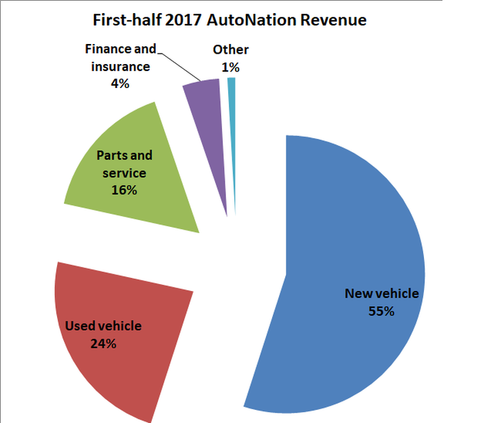 Graphic showing new vehicles generate 55% of total revenue