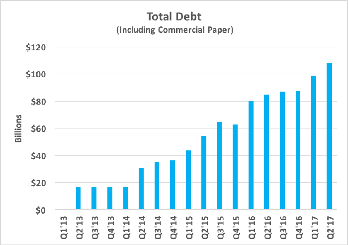 Chart showing Apple's total debt growing rapidly