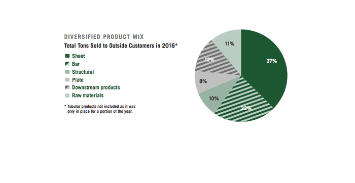 A pie chart showing Nucor's diversified business, with no one segment representing more than 37% of tons sold.