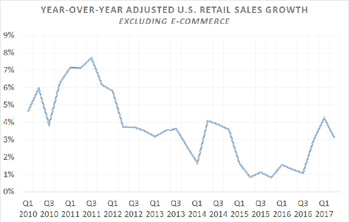 A chart showing year-over-year U.S. adjusted retail sales growth excluding e-commerce from 2010 through the second quarter of 2017.