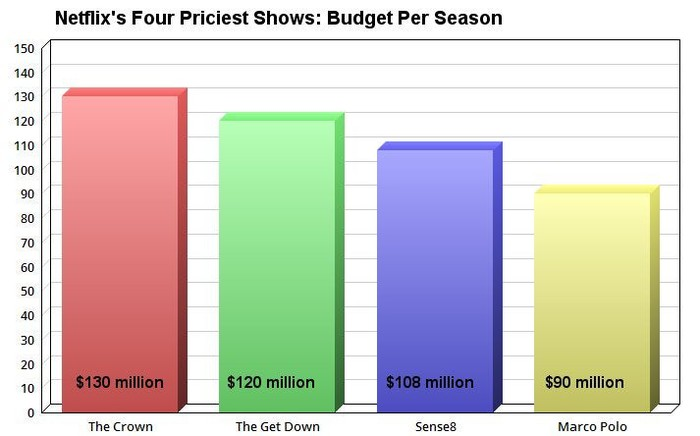A chart of Netflix's four priciest shows.