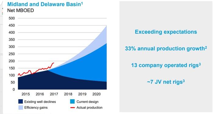 CVX's actual production vs management projections
