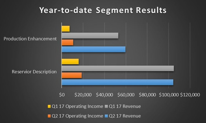 A chart showing Core Labs' revenue and profit by segment this year.
