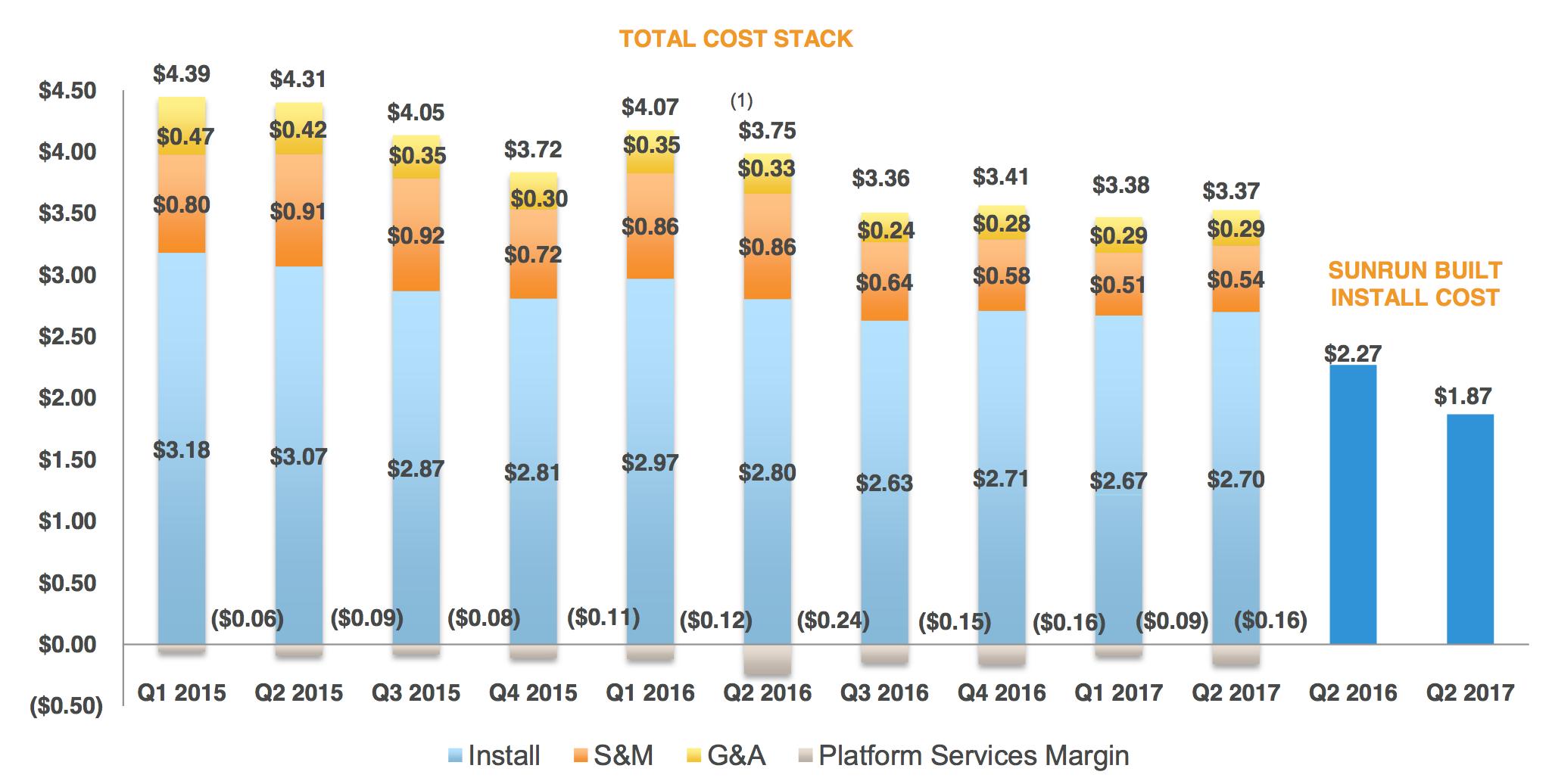 Sunrun's cost per watt over time.