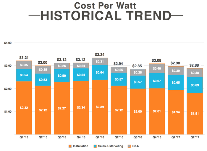 Vivint Solar's cost per watt over time, starting at $3.21 in Q1 2015 and falling to $2.88 in Q2 2017.