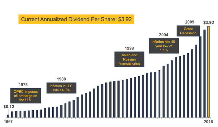 Chart of FRT's dividend growth over past 50 years.