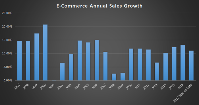 Digital sales have been growing in the double digits for years, with the exception of 2001, 2008, and 2009 where it was single-digit growth.