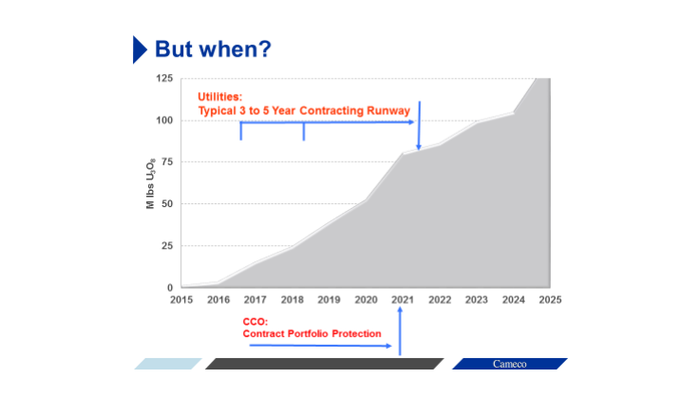 A chart showing that Cameco has until roughly 2021 before its contracts start to become an issue.