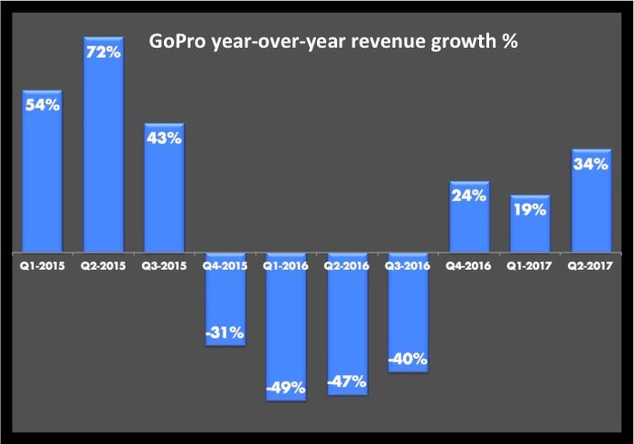 Bar graph of GoPro's revenue growth with all positive growth except for Q4-2015 through Q3-2016 where growth is all large negative double digit.