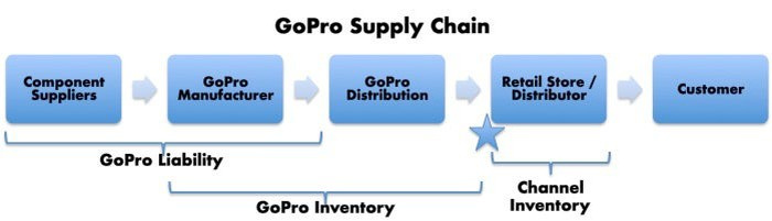 A graphic representing GoPro's supply chain. 5 boxes left to right with arrows between the boxes indication items move from left to right. The boxes are titled (left to right): Component suppliers, GoPro manufacturer, GoPro Distribution, Retail Store/Distributor, Customer. The first two boxes on the left are where GoPro has liability. GoPro's inventory is in the manfuacturing and distribution boxes, and channel inventory is in the retail store/distributor box. A blue star between the GoPro Distribution box and the Retail Store/Distributor box represents where revenue is recognized.