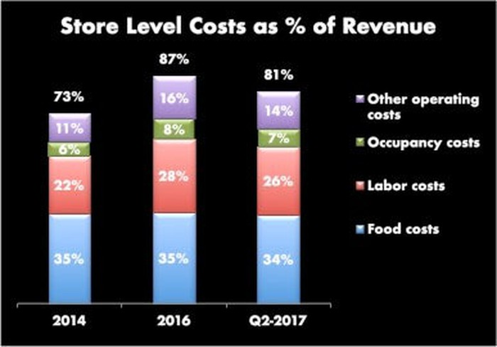 Chipotle Costs as percent of revenue. Stacked bar graph with 3 columns, 2014 adding to 73%, 2016 adding to 87% and Q2-2017 adding to 81%