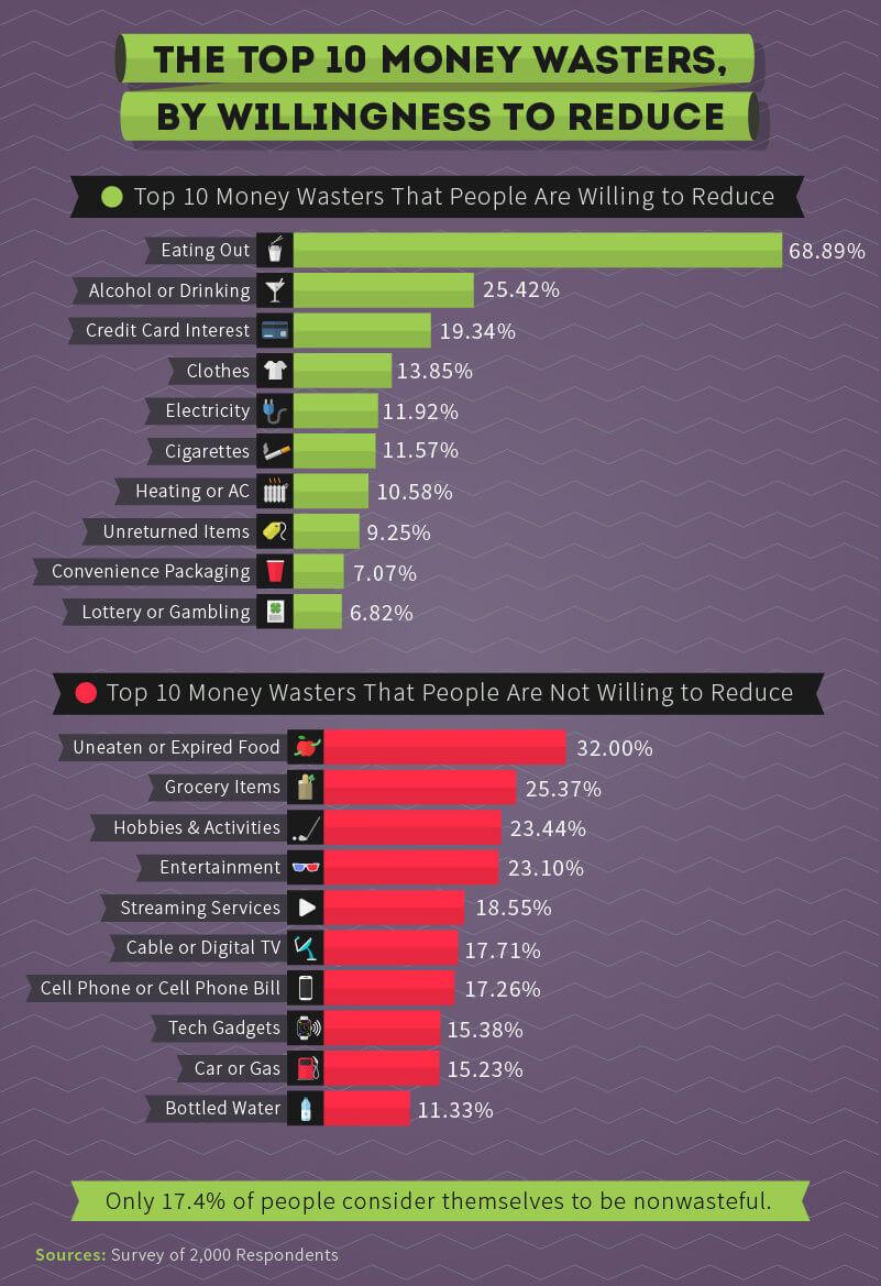 money waster survey