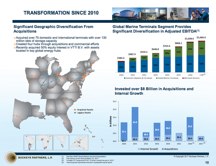 A map and bar charts showing Buckeye Partners' investments and business transformation since 2010