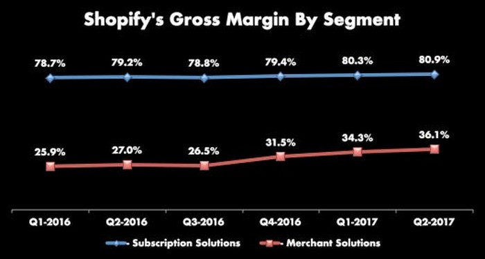 Shopify's last 6 quarters of gross margin by segment. Subscription solutions is slightly up over time from 78.7% to 80.9%. Merchant solutions is up from 25.9% to 36.1%.