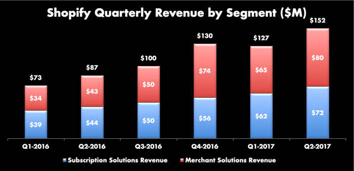 Stacked bar graph showing Shopify's last six quarters of revenue growth by segment. Trend is up for every quarter except Q1-2017, which was down sequentially from Q4, but up 74% over last Q1.