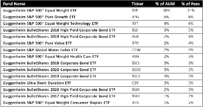 Tables of Guggenheim's top 15 ETFs.