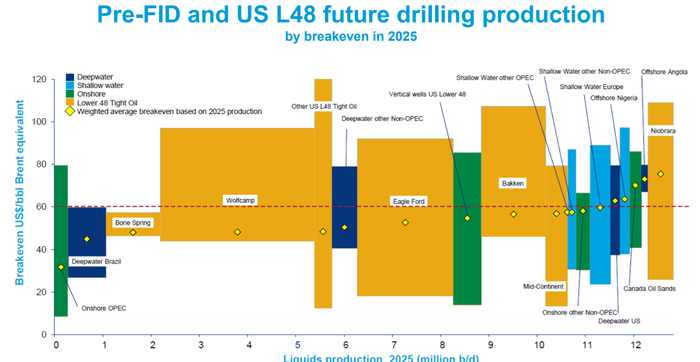 Chevron investor slide with the average breakeven price for various crude sources and the total each source could deliver by 2025