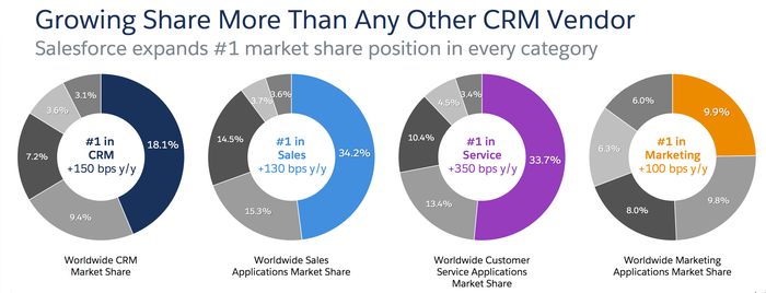 Salesforce's CRM, sales, customer service, and marketing product segments all increased market share in the past year.