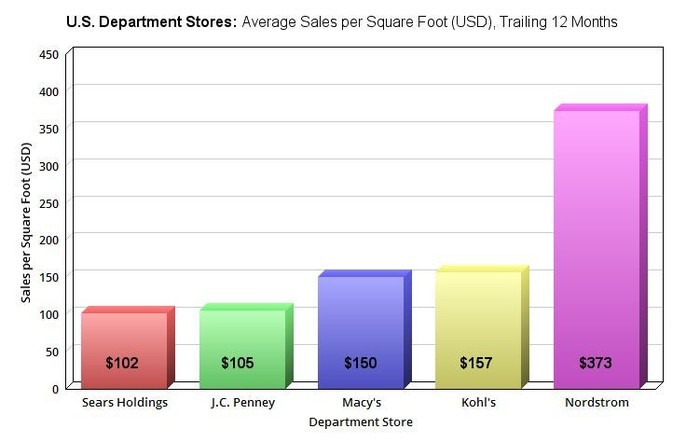 A chart of the average sales per square foot of five major U.S. department store chains.