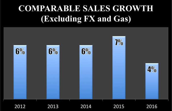 Costco's comparable sales growth excluding the impact of foreign exchange and gas prices declined to 4% in 2016 from 7% in 2015.