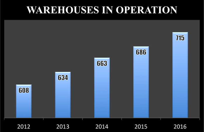 Costco's store count rose from 608 warehouses in 2012 to 715 stores in 2016.