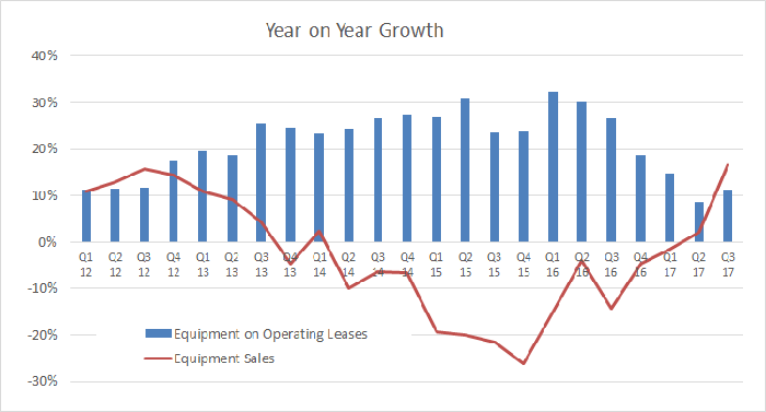 A Bar graph showing that Deere's equipment on operating leases growth is slower but sales growth is picking up