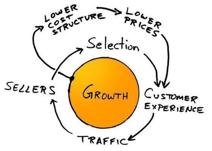 An orange circle titled growth with an inner circle of arrows surrounding it. Customer experience with an arrow pointing to traffic with an arrow pointing to sellers with an arrow pointing to selection with an arrow pointing back to customer experience. An outer loop with an arrow from the growth circle to lower cost structure pointing to lower prices pointing back to customer experience.