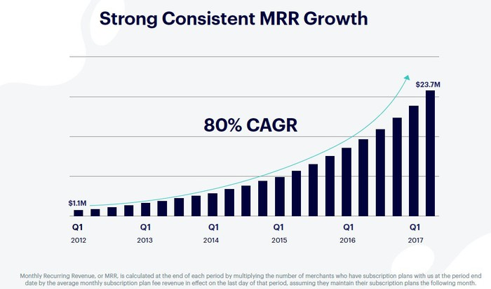 A bar chart of MRR growth from $1.1 million in Q1-2012 to $23.7 million in Q2-2017.