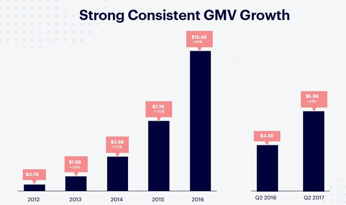 GMV Bar chart starting at 2012 with $0.7B to 2016 with $15.4B.