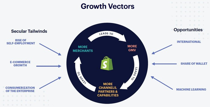 A circle with arrow pointing from more merchants to more GMV to more channels, partners, and capabilities, with an arrow back to more merchants.