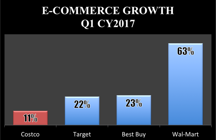 bar chart showing costcos 11 e commerce growth trailed targets 22 best