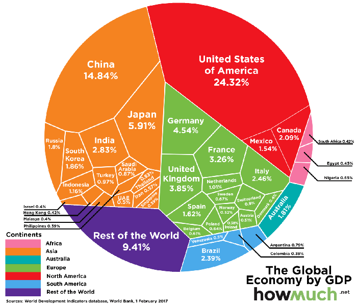 Graphic showing the largest economies in the world by gross domestic product, led by the U.S. and China.