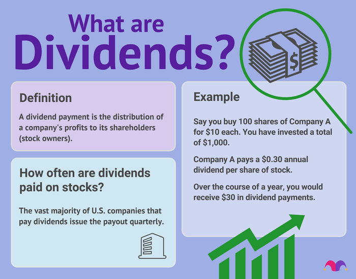 Definition of dividends and key points about how they work, including the fact that most dividend payments are paid quarterly.